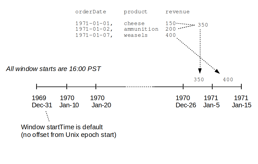 Time Travails With Java, Scala and Apache Spark | The Data